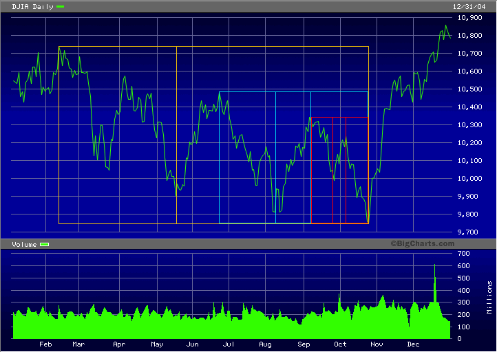DJIA 2004 three timing golden ratios